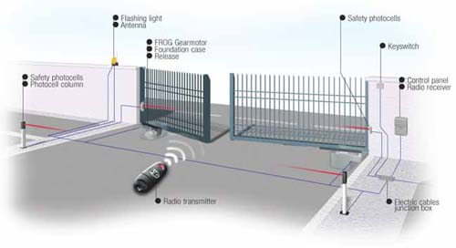 How does gate automation work
