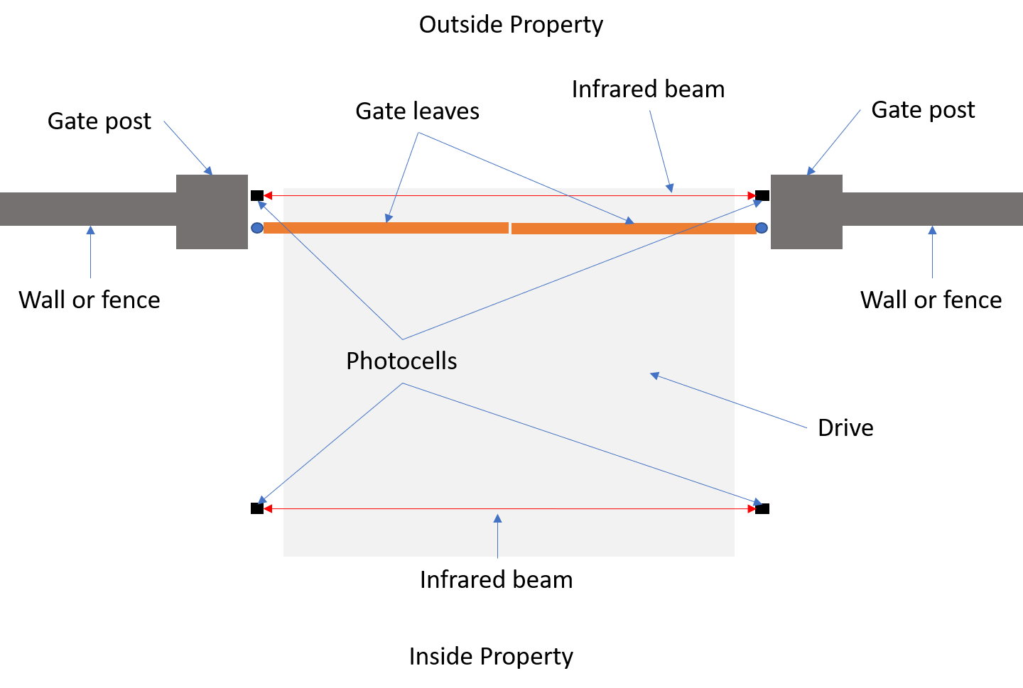 A Typical Swing Gate Automation Photocell Set Up