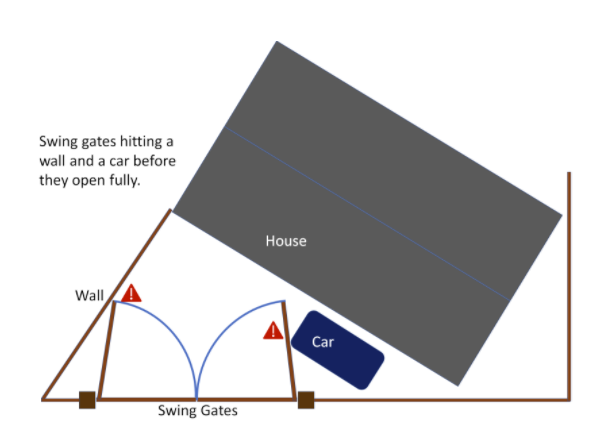 Swing gates hitting obstacles